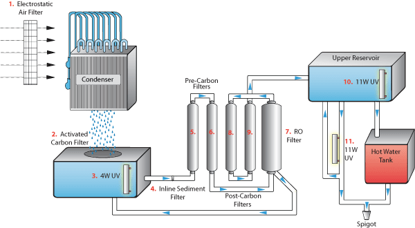 This diagram demonstrates how one type of atmospheric water generator would function.